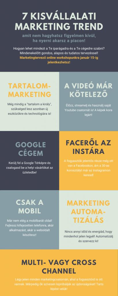 kisvállalati marketing trend 2021